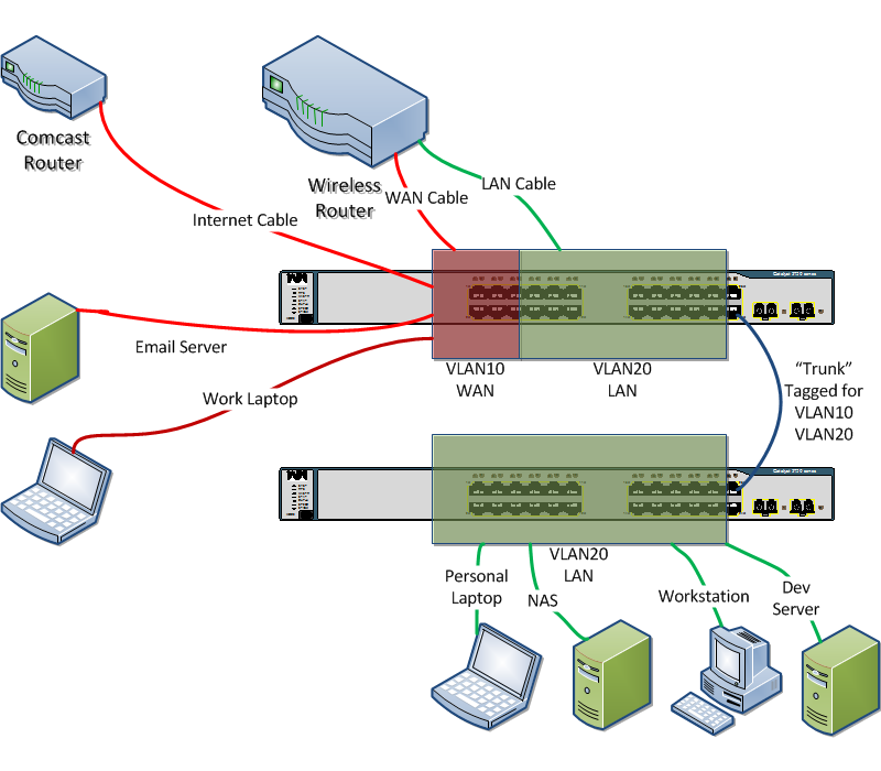 Setup vlans between rv220w router and sg200-26 switch (cisco) | oemden.